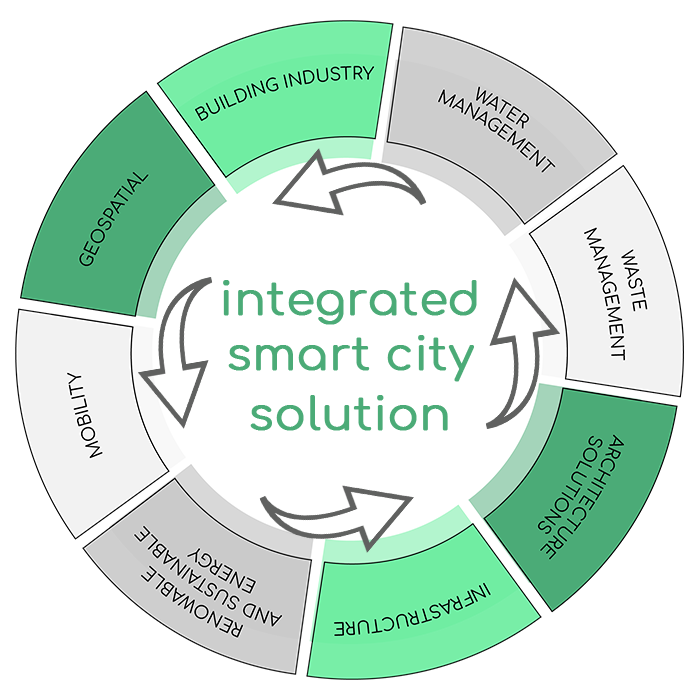 The eight sectors of InSell GmbH as an integrated system for smart city solutions