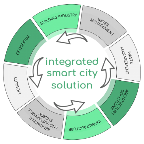 integrated smart city solutions- Industry Expertise